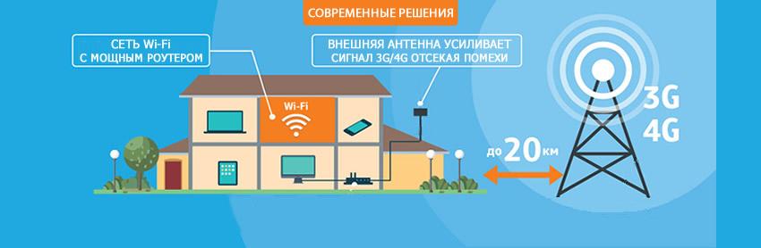 интернет на даче 4g оборудование